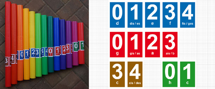 Boomwhacker | buntes Notensystem
