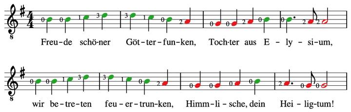 Die Idee - Ein Lernsystem nach farbigen Noten für die Gitarre ...