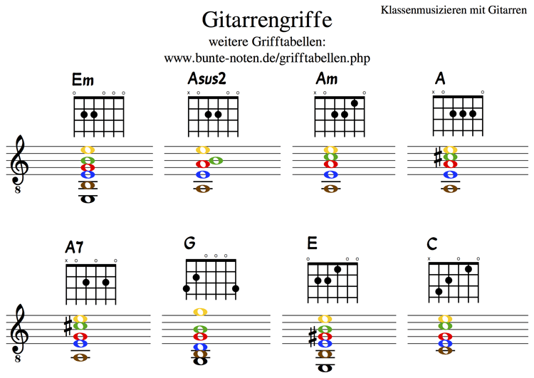 news aus dem jahr 2016  gitarre lernen nach farbigen noten