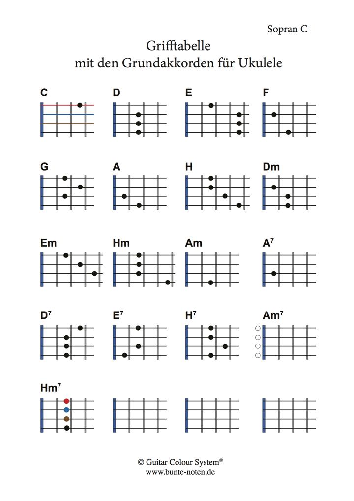 grifftabelle gitarre